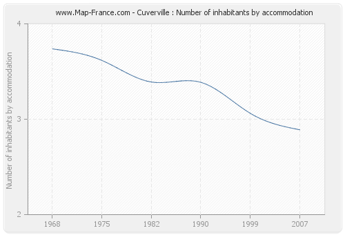 Cuverville : Number of inhabitants by accommodation