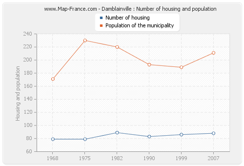 Damblainville : Number of housing and population