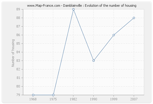 Damblainville : Evolution of the number of housing