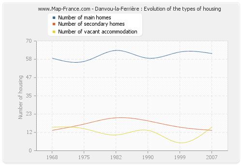 Danvou-la-Ferrière : Evolution of the types of housing