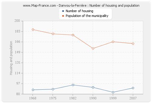 Danvou-la-Ferrière : Number of housing and population