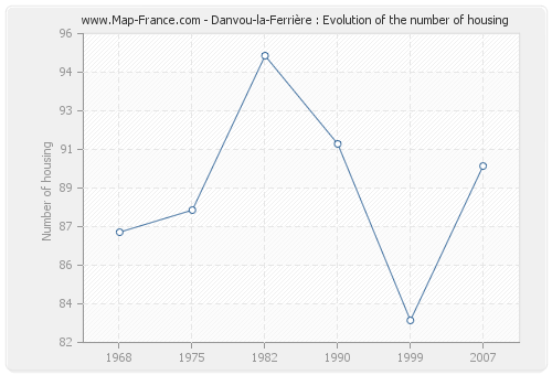 Danvou-la-Ferrière : Evolution of the number of housing