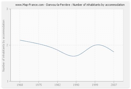 Danvou-la-Ferrière : Number of inhabitants by accommodation