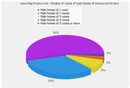 Number of rooms of main homes of Danvou-la-Ferrière