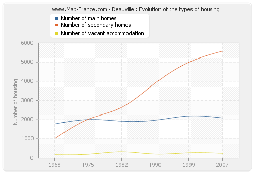 Deauville : Evolution of the types of housing