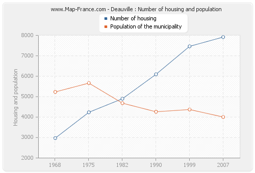 Deauville : Number of housing and population