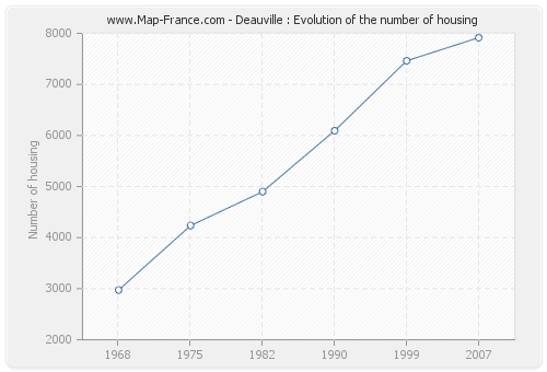 Deauville : Evolution of the number of housing