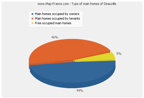 Type of main homes of Deauville
