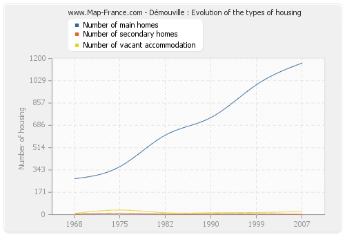 Démouville : Evolution of the types of housing