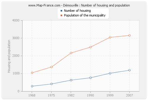 Démouville : Number of housing and population