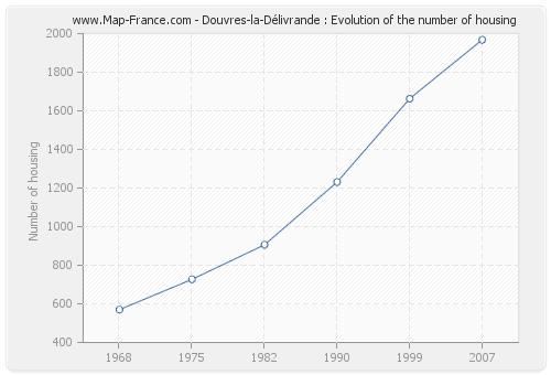 Douvres-la-Délivrande : Evolution of the number of housing