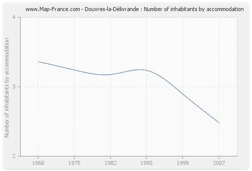 Douvres-la-Délivrande : Number of inhabitants by accommodation