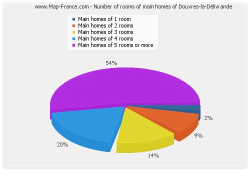 Number of rooms of main homes of Douvres-la-Délivrande