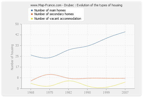 Drubec : Evolution of the types of housing