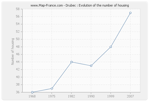 Drubec : Evolution of the number of housing
