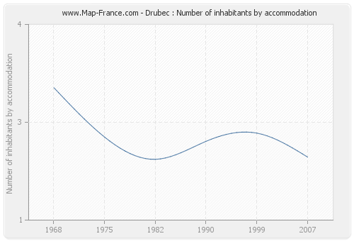 Drubec : Number of inhabitants by accommodation