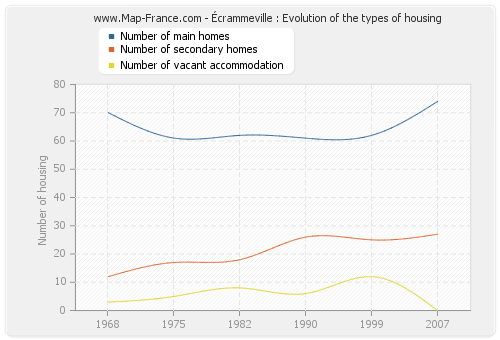 Écrammeville : Evolution of the types of housing