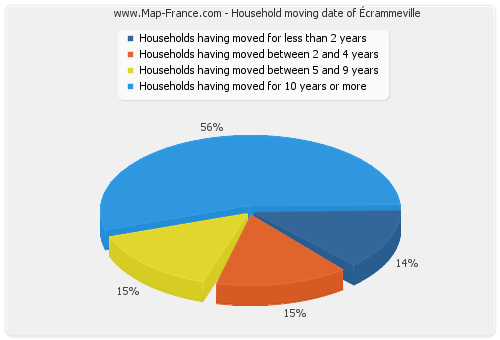 Household moving date of Écrammeville