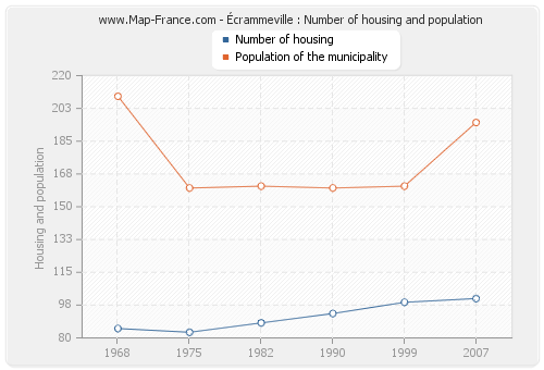 Écrammeville : Number of housing and population