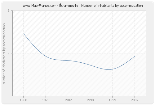 Écrammeville : Number of inhabitants by accommodation