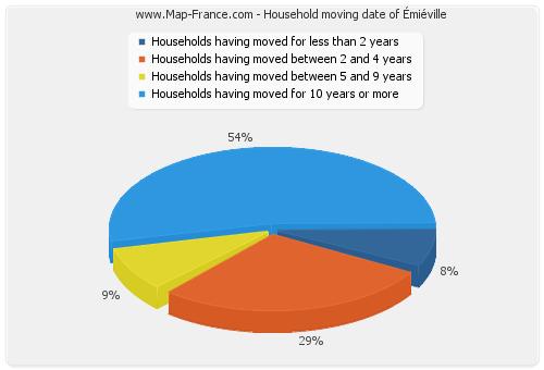 Household moving date of Émiéville