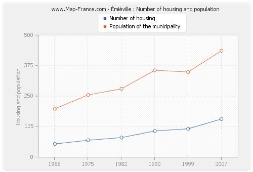 Émiéville : Number of housing and population