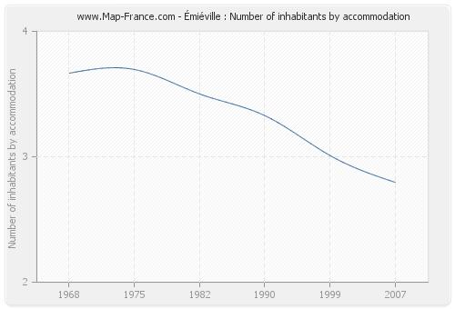 Émiéville : Number of inhabitants by accommodation