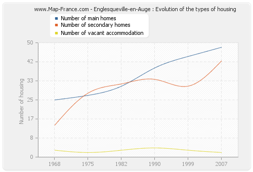 Englesqueville-en-Auge : Evolution of the types of housing