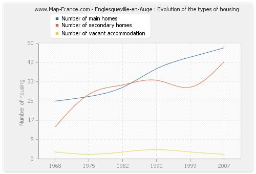 Englesqueville-en-Auge : Evolution of the types of housing