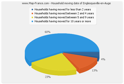 Household moving date of Englesqueville-en-Auge