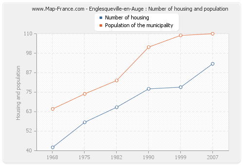 Englesqueville-en-Auge : Number of housing and population