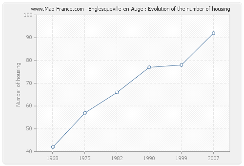 Englesqueville-en-Auge : Evolution of the number of housing