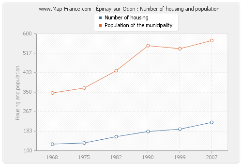 Épinay-sur-Odon : Number of housing and population