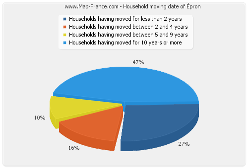 Household moving date of Épron