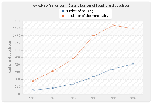 Épron : Number of housing and population