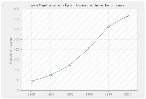Épron : Evolution of the number of housing