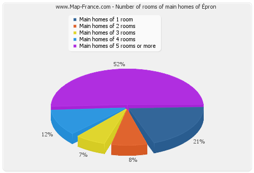 Number of rooms of main homes of Épron