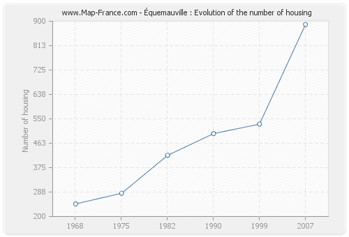 Équemauville : Evolution of the number of housing