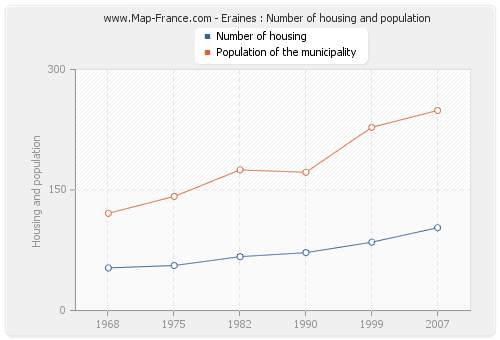 Eraines : Number of housing and population