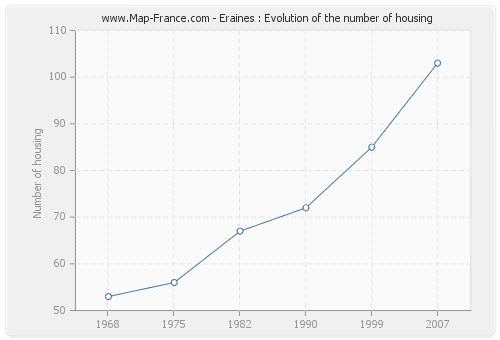 Eraines : Evolution of the number of housing