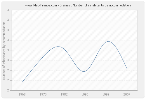 Eraines : Number of inhabitants by accommodation