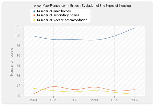 Ernes : Evolution of the types of housing