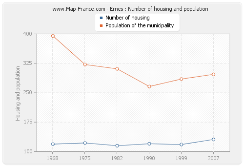 Ernes : Number of housing and population