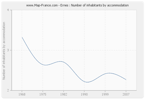 Ernes : Number of inhabitants by accommodation
