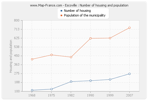 Escoville : Number of housing and population