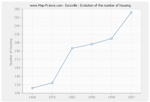 Escoville : Evolution of the number of housing