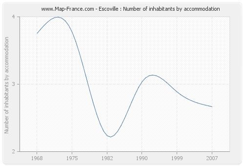 Escoville : Number of inhabitants by accommodation