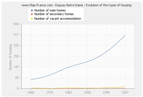 Esquay-Notre-Dame : Evolution of the types of housing