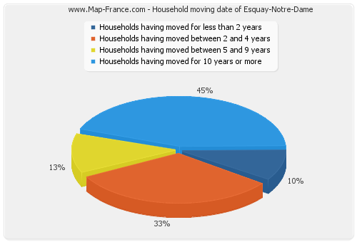 Household moving date of Esquay-Notre-Dame
