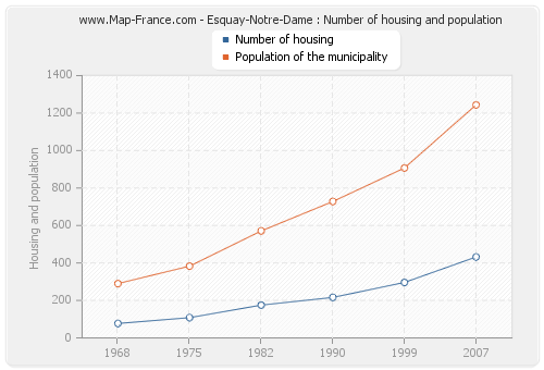 Esquay-Notre-Dame : Number of housing and population